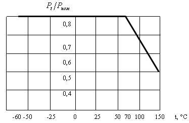 Допустимая мощность рассеяния резисторов с5-35в